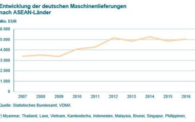 Mit guten Vorsätzen ins neue Jahr: Vertriebsaufbau europäischer Maschinenbauer in Südostasien